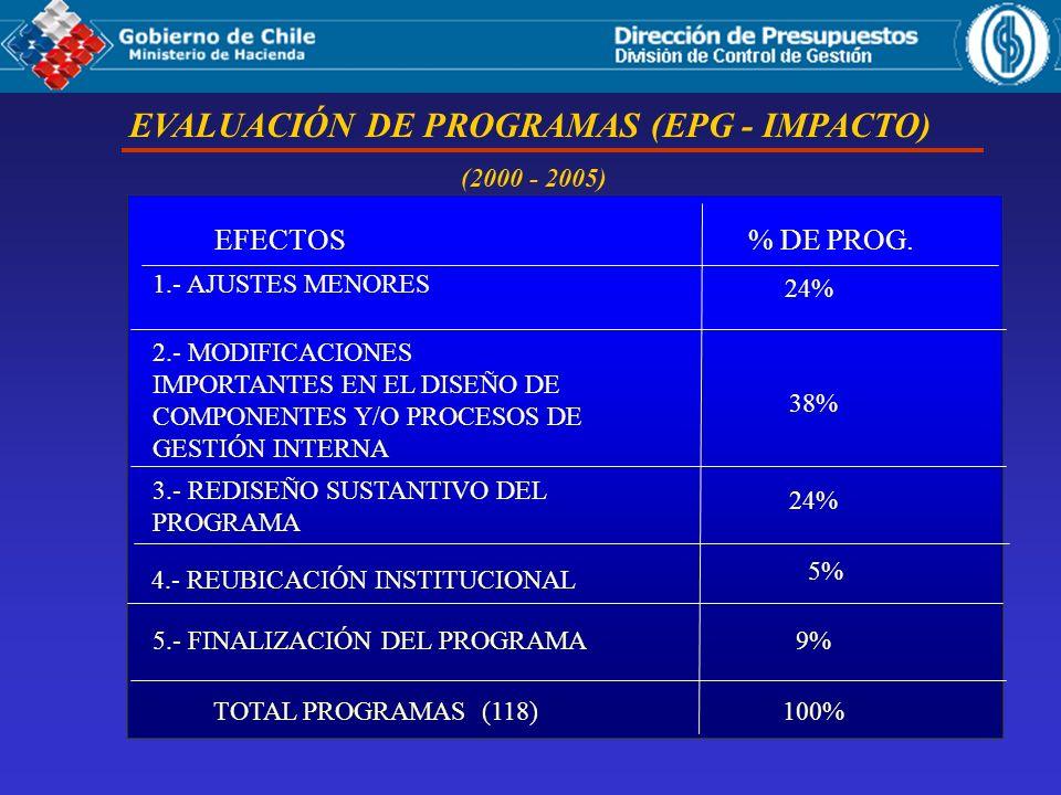 (2000 - 2005) EFECTOS% DE PROG. 1.- AJUSTES MENORES 2.- MODIFICACIONES IMPORTANTES EN EL DISEÑO DE COMPONENTES Y/O PROCESOS DE GESTIÓN INTERNA 3.- RED