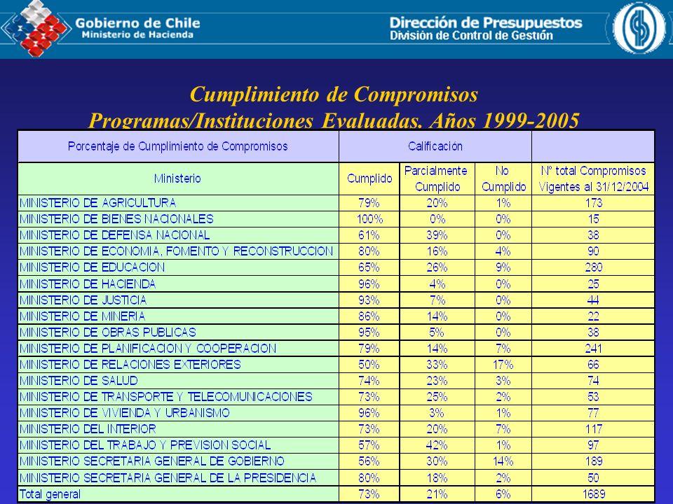 Cumplimiento de Compromisos Programas/Instituciones Evaluadas. Años 1999-2005