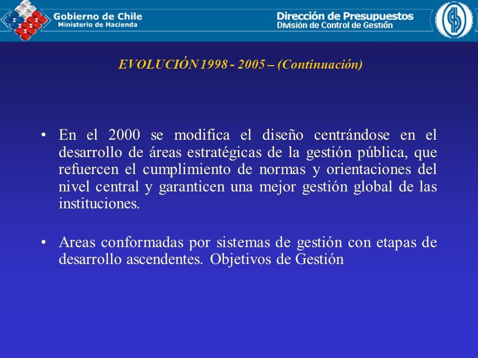EVOLUCIÓN 1998 - 2005 – (Continuación) En el 2000 se modifica el diseño centrándose en el desarrollo de áreas estratégicas de la gestión pública, que