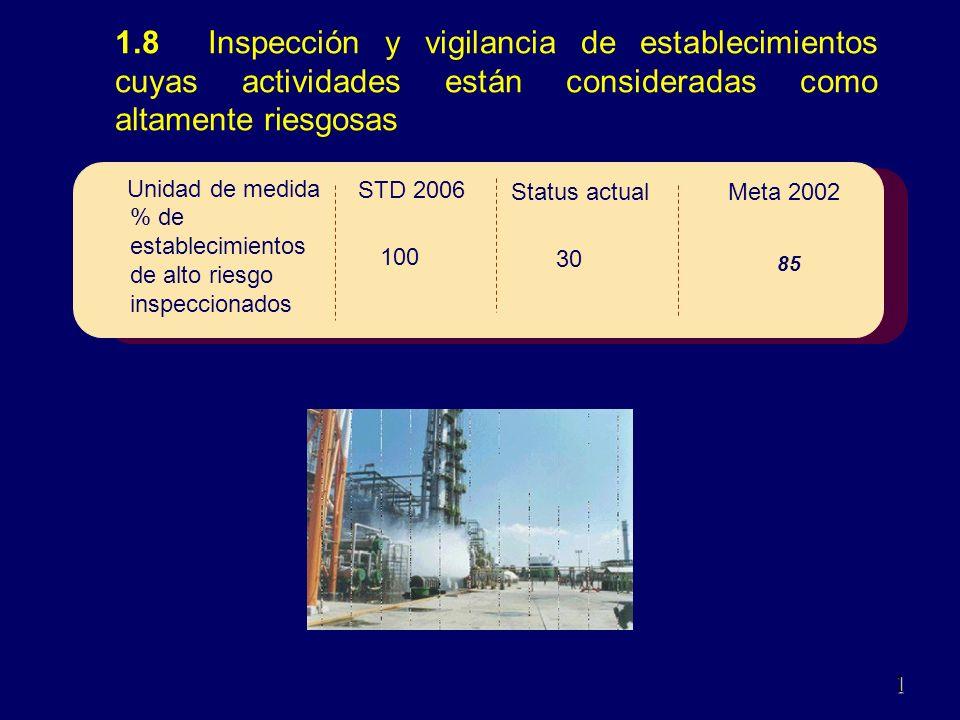 1.8 Inspección y vigilancia de establecimientos cuyas actividades están consideradas como altamente riesgosas 11 0Dic.