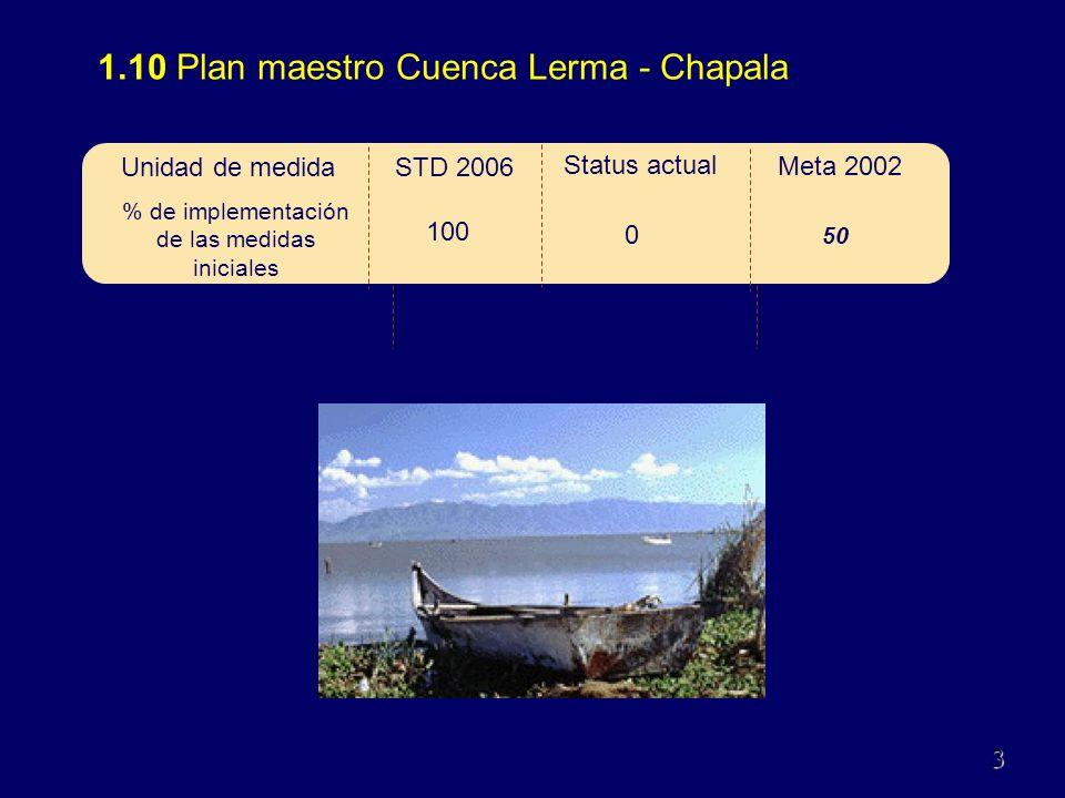 1.11 Superficie de riego eficiente entre superficie total de riego (%) acumulada a partir del año 2000 110Dic.