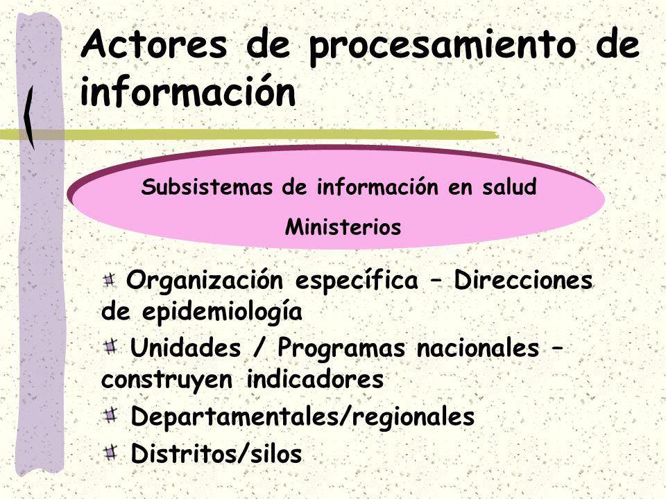 Actores de procesamiento de información Organización específica – Direcciones de epidemiología Unidades / Programas nacionales – construyen indicadore