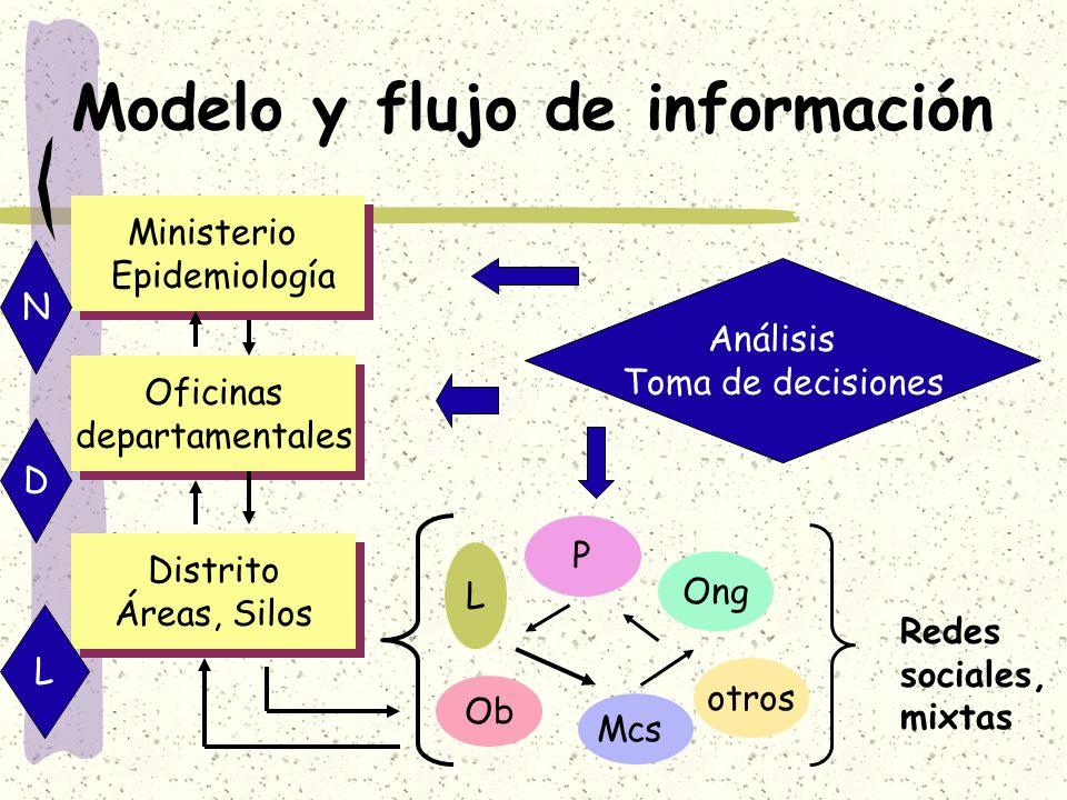 Modelo y flujo de información Ministerio Epidemiología Ministerio Epidemiología Oficinas departamentales Oficinas departamentales Distrito Áreas, Silo