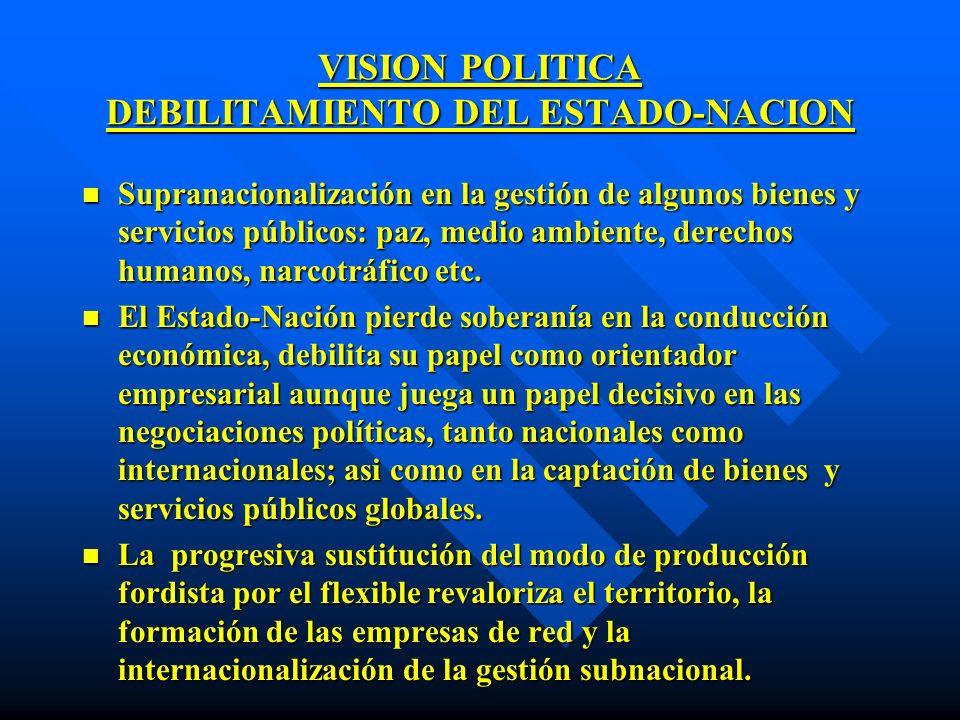 VISION POLITICA DEBILITAMIENTO DEL ESTADO-NACION n Supranacionalización en la gestión de algunos bienes y servicios públicos: paz, medio ambiente, der