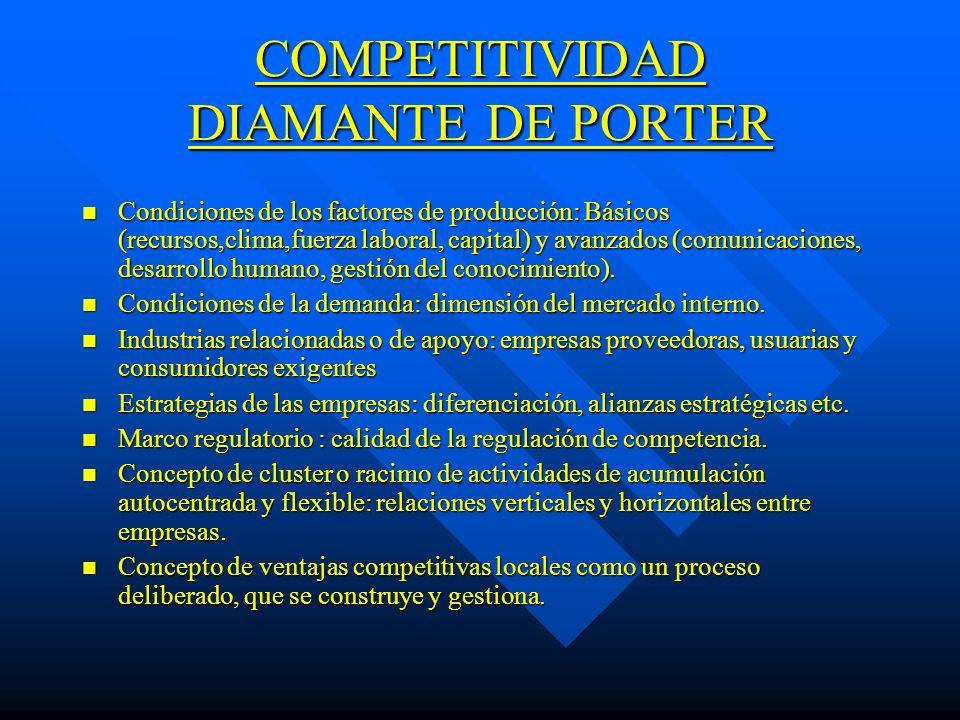 COMPETITIVIDAD DIAMANTE DE PORTER n Condiciones de los factores de producción: Básicos (recursos,clima,fuerza laboral, capital) y avanzados (comunicac