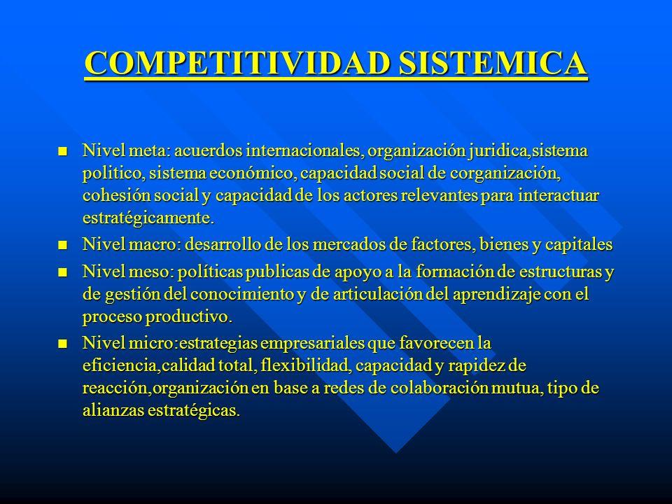COMPETITIVIDAD SISTEMICA n Nivel meta: acuerdos internacionales, organización juridica,sistema politico, sistema económico, capacidad social de corgan