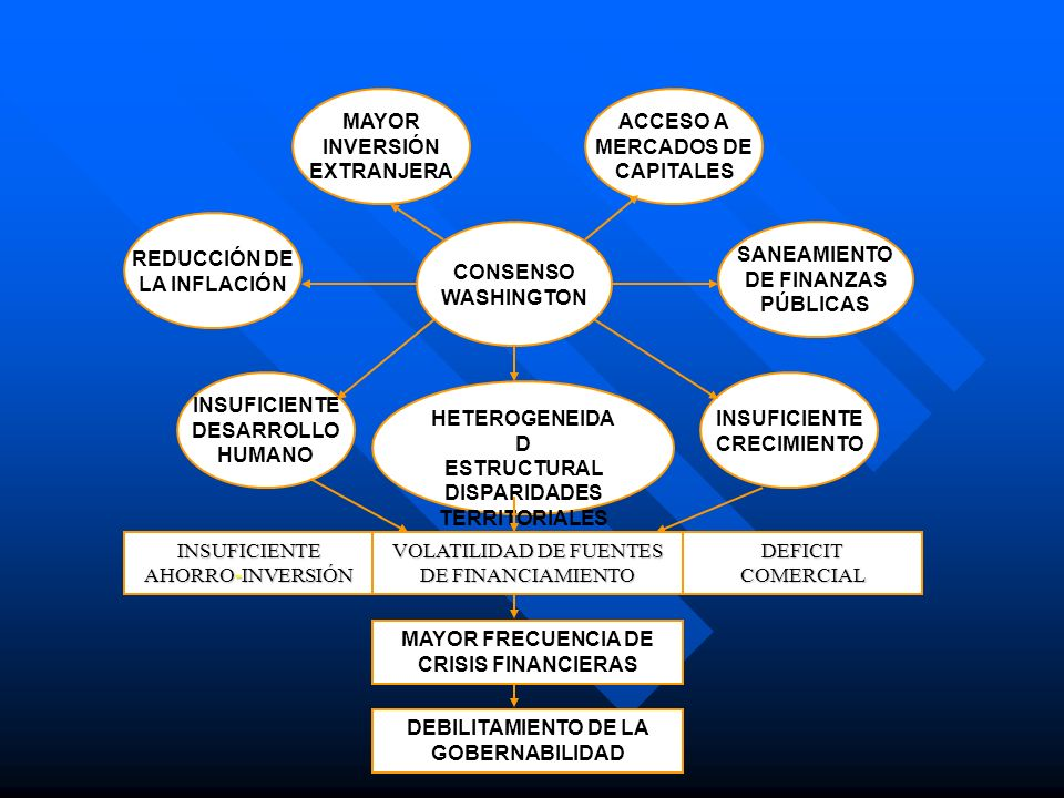 INSUFICIENTE DESARROLLO HUMANO HETEROGENEIDA D ESTRUCTURAL DISPARIDADES TERRITORIALES INSUFICIENTE CRECIMIENTO REDUCCIÓN DE LA INFLACIÓN MAYOR INVERSI
