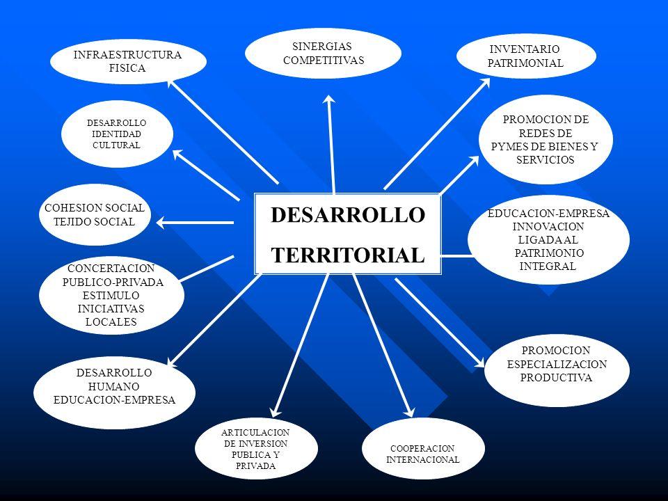 DESARROLLO IDENTIDAD CULTURAL EDUCACION-EMPRESA INNOVACION LIGADA AL PATRIMONIO INTEGRAL PROMOCION DE REDES DE PYMES DE BIENES Y SERVICIOS INFRAESTRUC