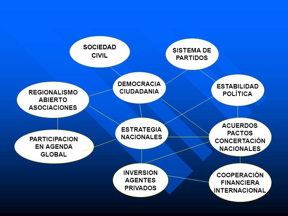 SISTEMA DE PARTIDOS INVERSION AGENTES PRIVADOS ESTRATEGIA NACIONALES PARTICIPACION EN AGENDA GLOBAL REGIONALISMO ABIERTO ASOCIACIONES DEMOCRACIA CIUDA