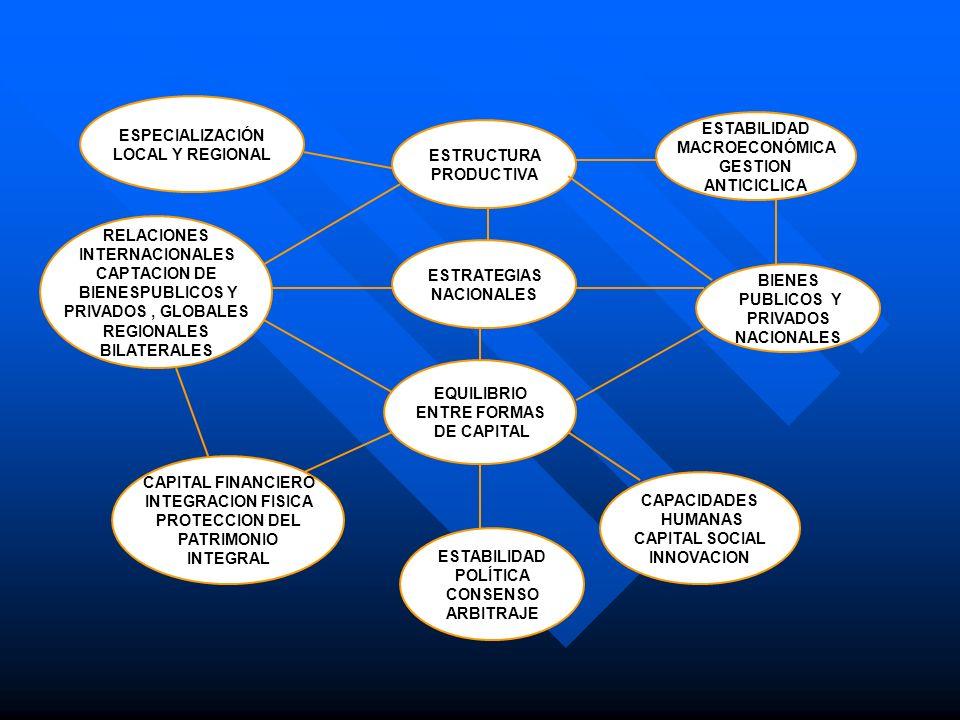 ESTRUCTURA PRODUCTIVA ESPECIALIZACIÓN LOCAL Y REGIONAL ESTABILIDAD MACROECONÓMICA GESTION ANTICICLICA ESTRATEGIAS NACIONALES EQUILIBRIO ENTRE FORMAS D