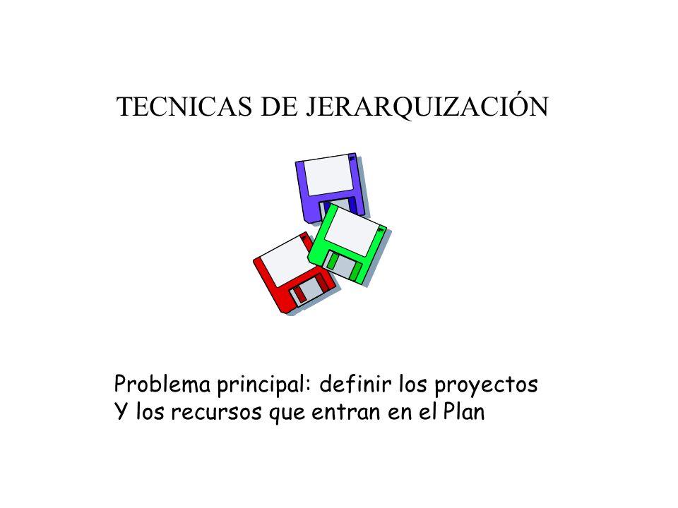 Tipos de planes Plan de Ordenamiento Territorial Plan de Gobierno (Programa, plataforma) Plan de Desarrollo Planes (programas) sectoriales Planes (pro