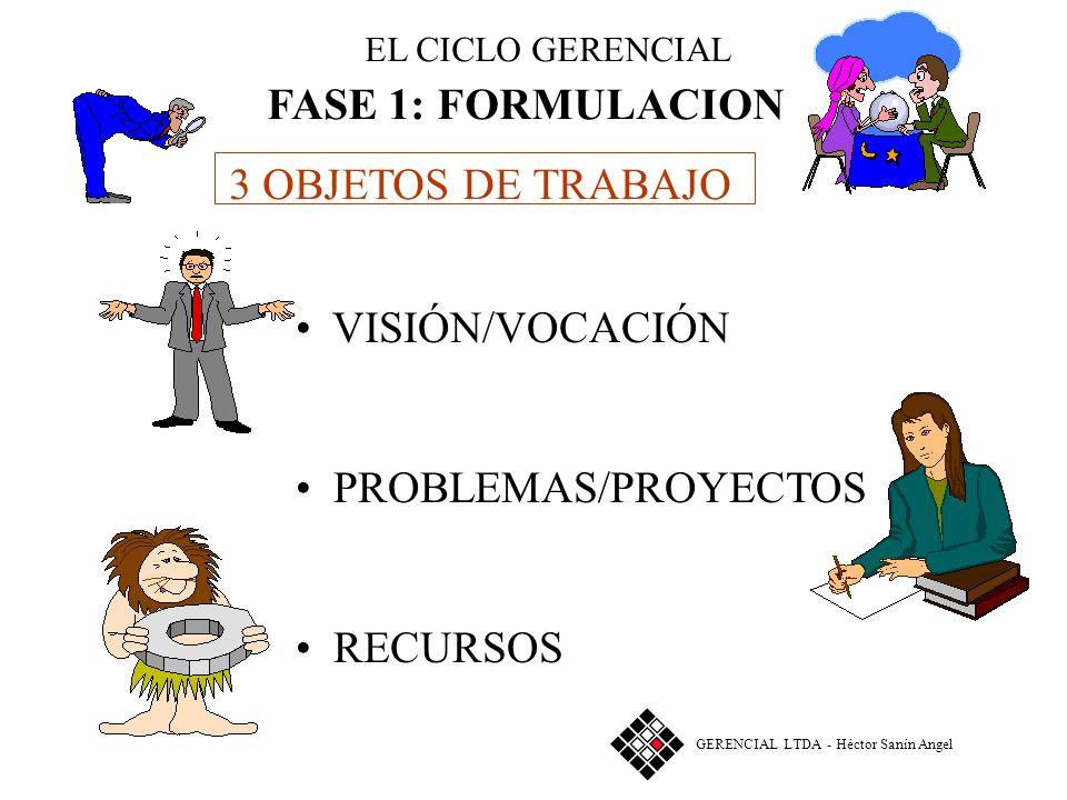 EL CICLO GERENCIAL FASE 1 FORMULACION FUTURO GERENCIA PLAN 1 GERENCIAL LTDA - Héctor Sanín Angel