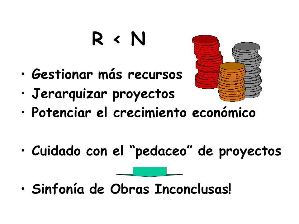 R < N ¿Qué hacer cuando los recursos son menores que las necesidades y la plata no alcanza para todos los proyectos?