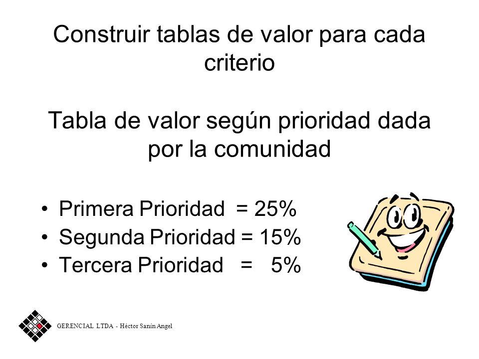 Ejemplo de Jerarquización Ejemplo de Jerarquización Definir y ponderar criterios Prioridad asignada por la comunidad = 25% Porcentaje de pobres atendi