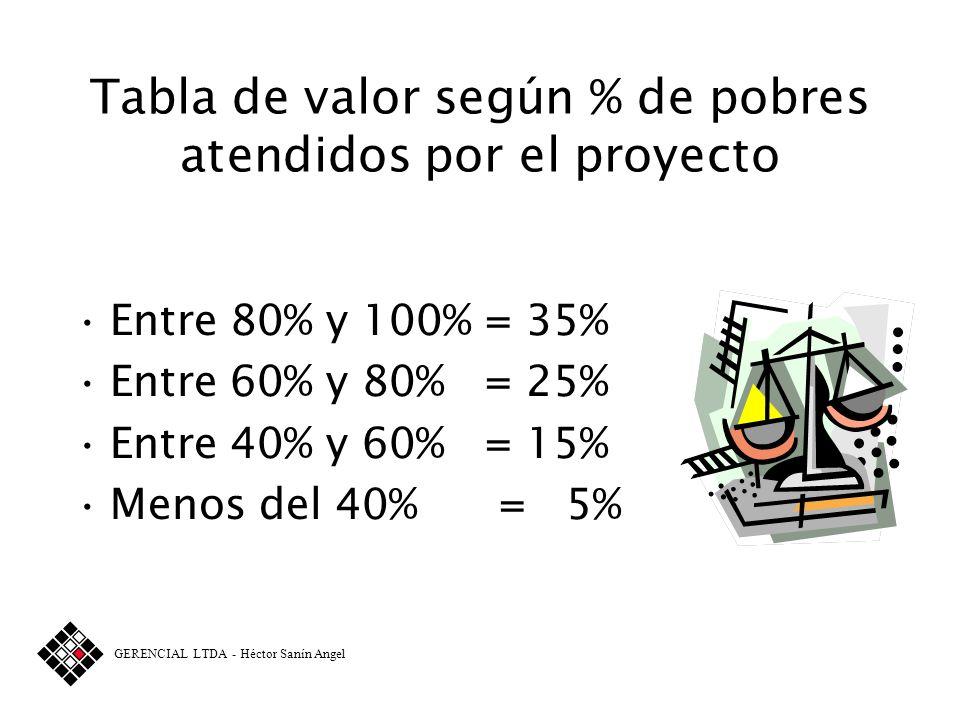 Construir tablas de valor para cada criterio Tabla de valor según prioridad dada por la comunidad Primera Prioridad = 25% Segunda Prioridad = 15% Terc