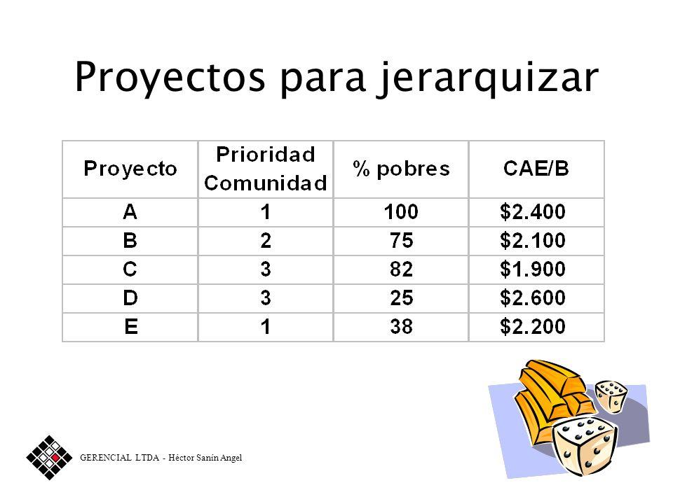 Tabla de valor según Costo Anual Equivalente por Beneficiario Menos de $1,500 = 40% Entre $1,500 y $2,000 = 30% Entre $2,000 y $2,500 = 20% Más de $2,