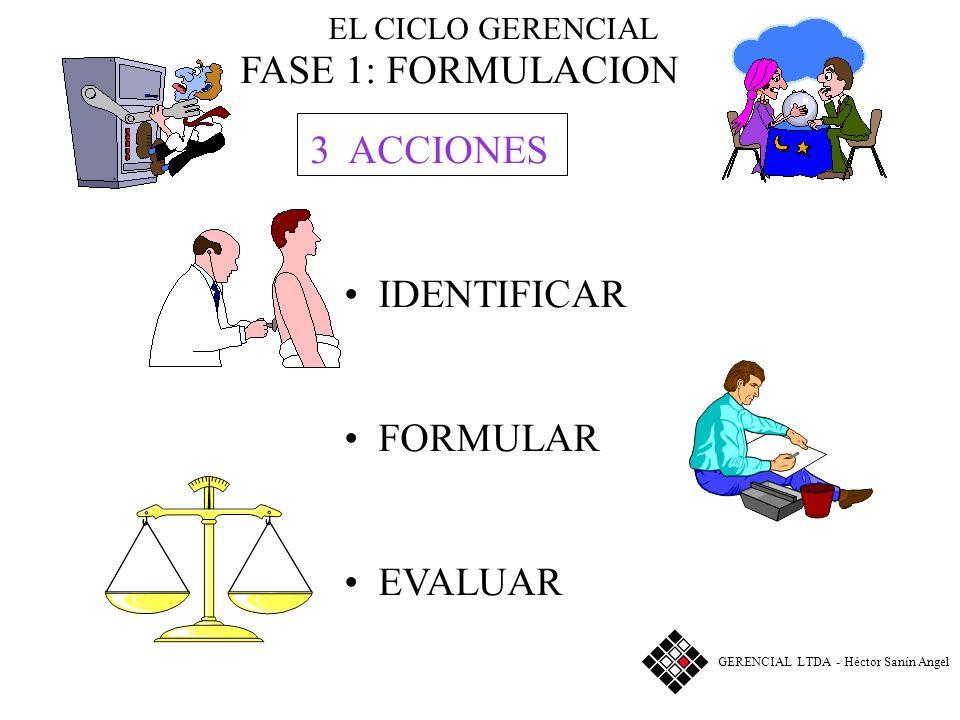 EL CICLO GERENCIAL FASE 1: FORMULACION IDENTIFICAR FORMULAR EVALUAR 3 ACCIONES GERENCIAL LTDA - Héctor Sanín Angel