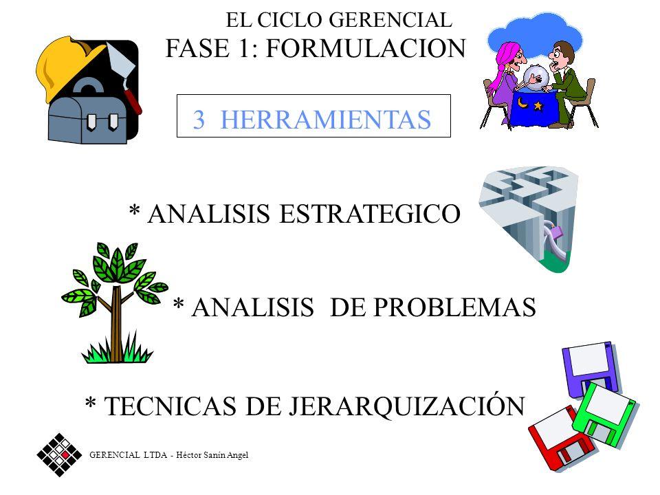 EL CICLO GERENCIAL FASE 1: FORMULACION 3 HERRAMIENTAS * TECNICAS DE JERARQUIZACIÓN * ANALISIS DE PROBLEMAS * ANALISIS ESTRATEGICO GERENCIAL LTDA - Héctor Sanín Angel