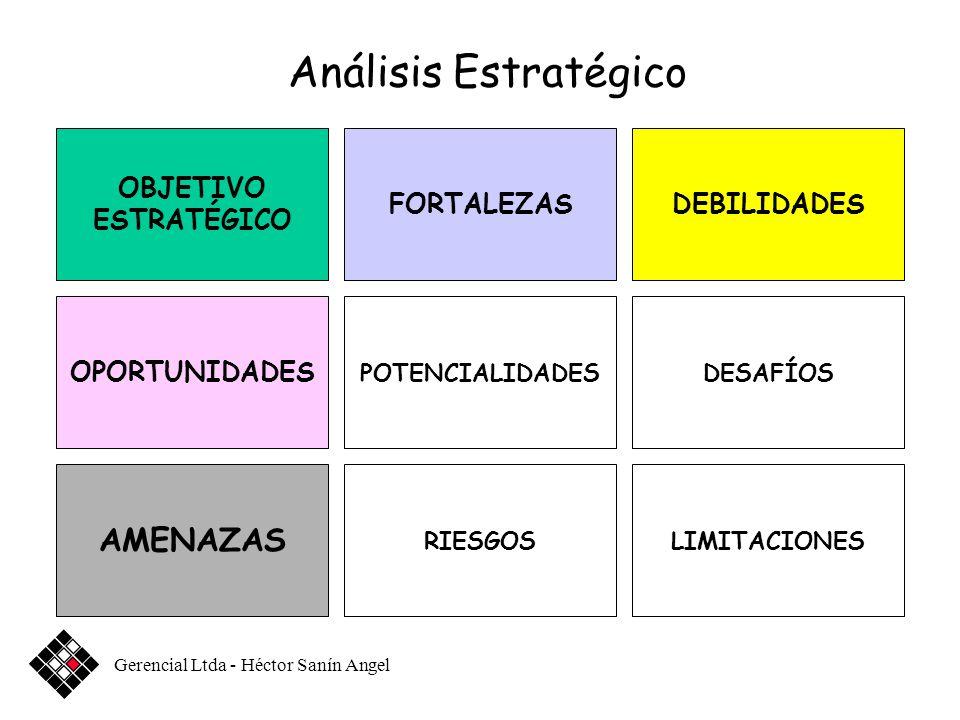 OBJETIVO ESTRATÉGICO FORTALEZASDEBILIDADES OPORTUNIDADES POTENCIALIDADESDESAFÍOS AMENAZAS RIESGOSLIMITACIONES Análisis Estratégico Gerencial Ltda - Héctor Sanín Angel