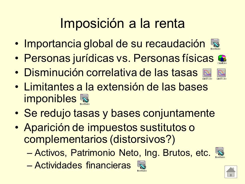 Imposición a la renta Importancia global de su recaudación Personas jurídicas vs. Personas físicas Disminución correlativa de las tasas Limitantes a l