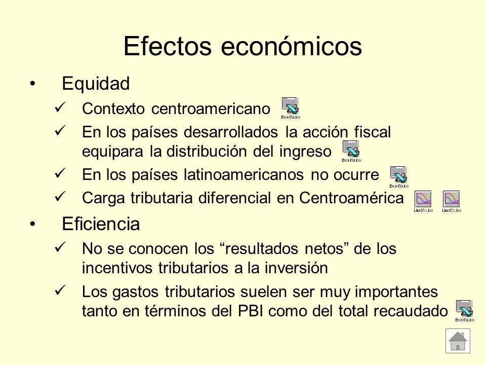 Efectos económicos Equidad Contexto centroamericano En los países desarrollados la acción fiscal equipara la distribución del ingreso En los países la