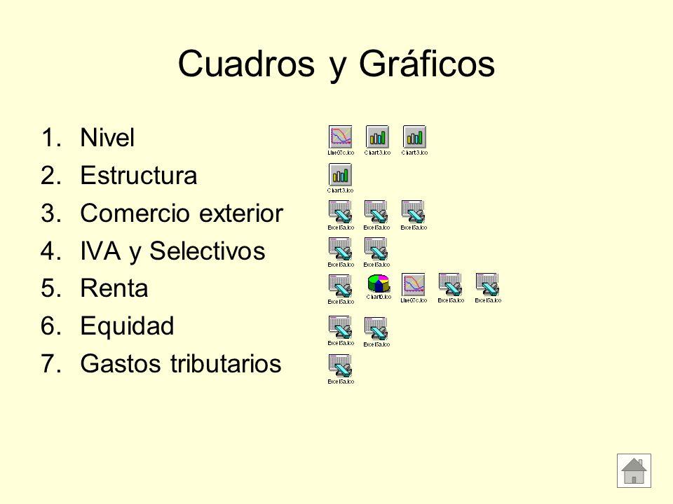 Cuadros y Gráficos 1.Nivel 2.Estructura 3.Comercio exterior 4.IVA y Selectivos 5.Renta 6.Equidad 7.Gastos tributarios