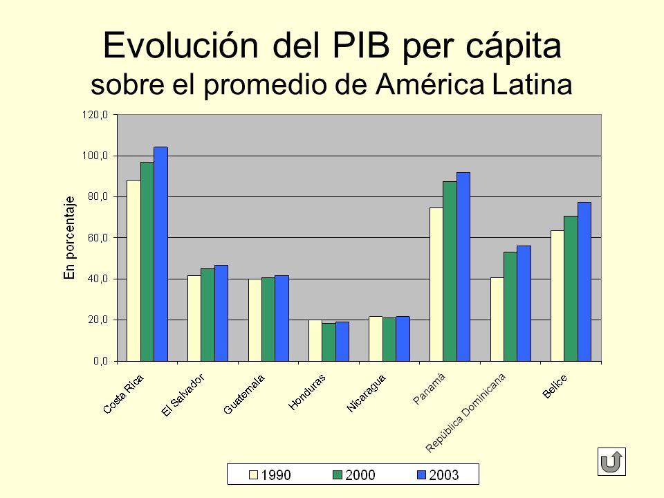 Evolución del PIB per cápita sobre el promedio de América Latina
