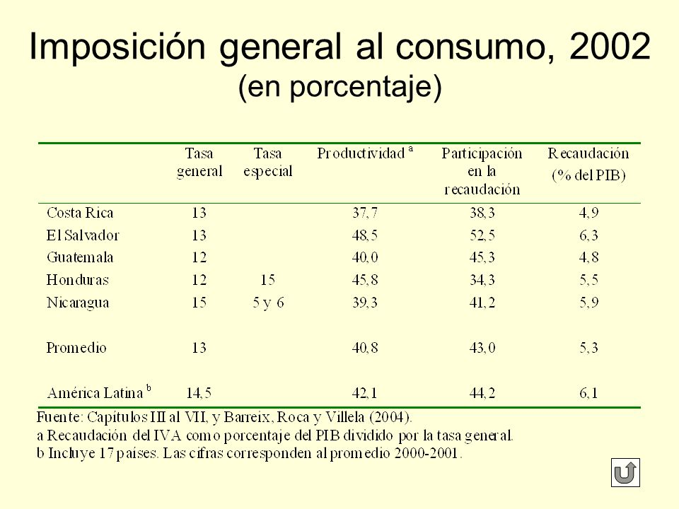 Imposición general al consumo, 2002 (en porcentaje)