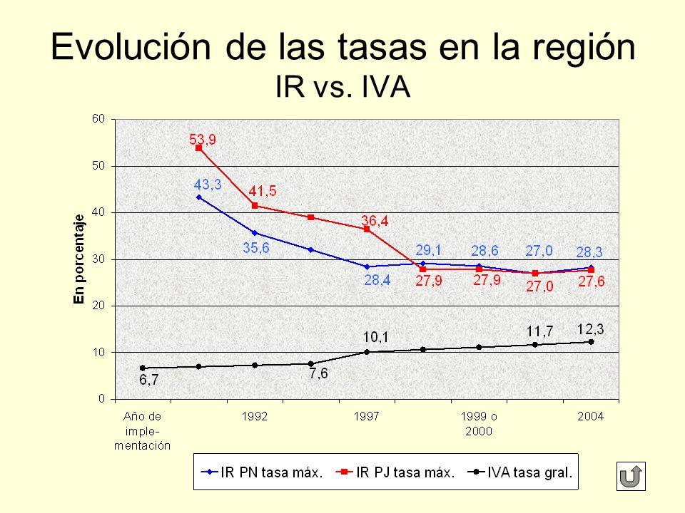 Evolución de las tasas en la región IR vs. IVA