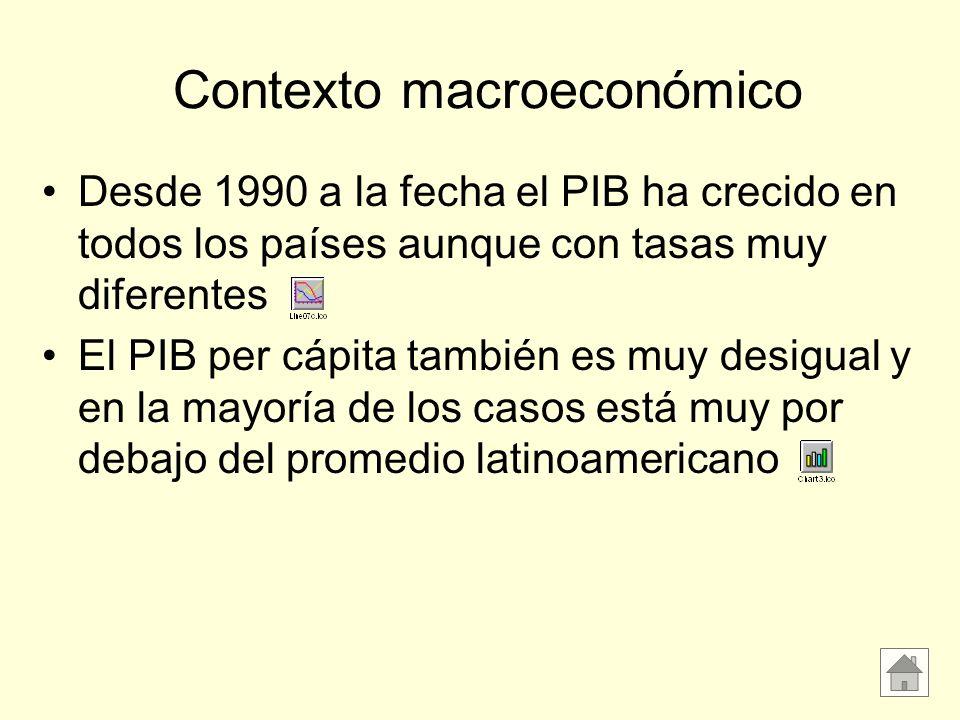 Contexto macroeconómico Desde 1990 a la fecha el PIB ha crecido en todos los países aunque con tasas muy diferentes El PIB per cápita también es muy d