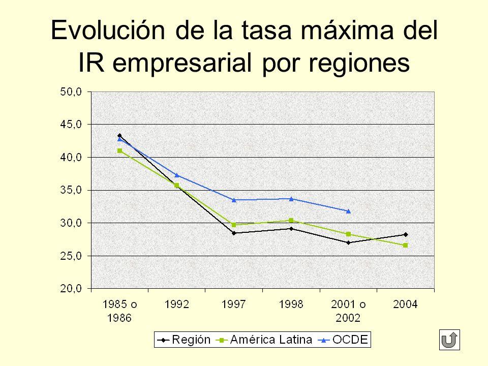Evolución de la tasa máxima del IR empresarial por regiones
