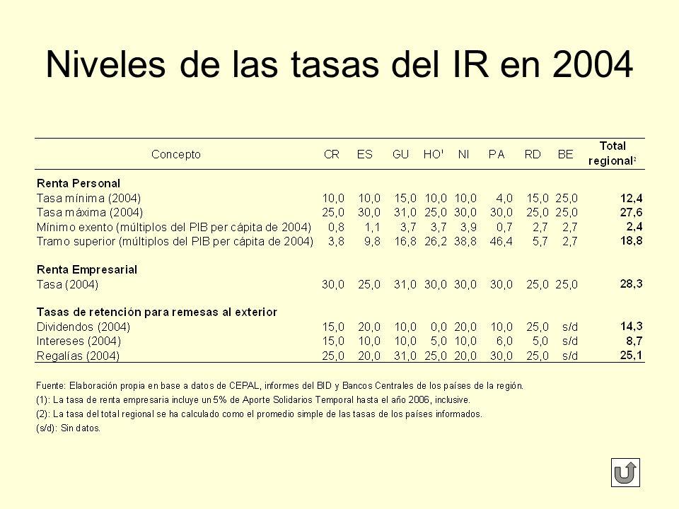 Niveles de las tasas del IR en 2004