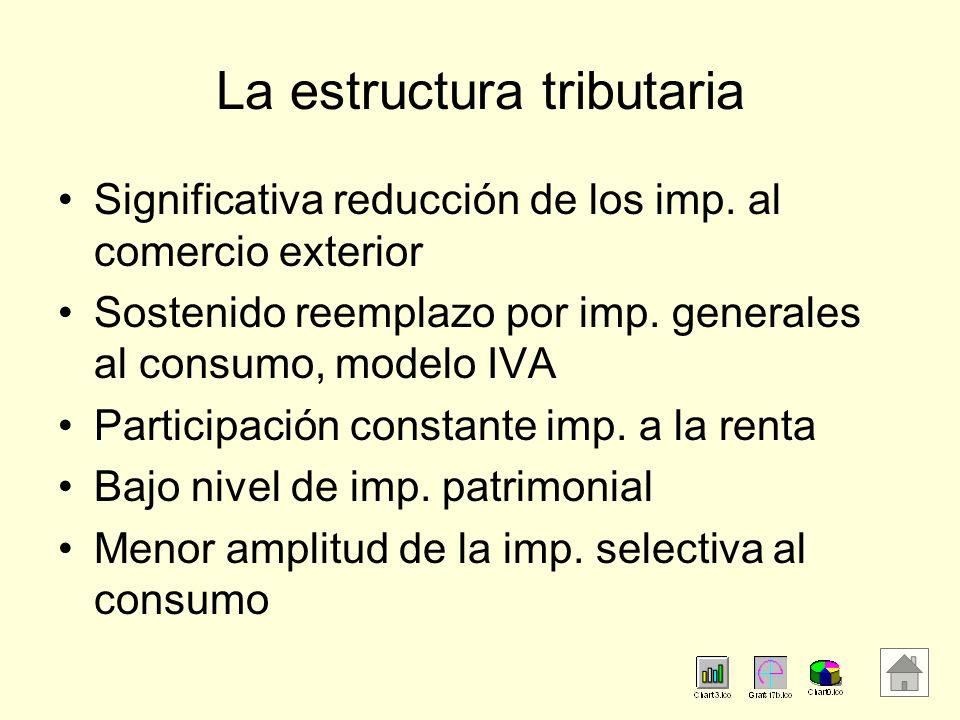 La estructura tributaria Significativa reducción de los imp. al comercio exterior Sostenido reemplazo por imp. generales al consumo, modelo IVA Partic