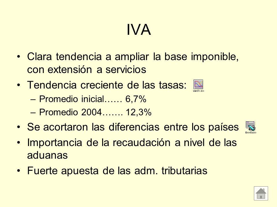 IVA Clara tendencia a ampliar la base imponible, con extensión a servicios Tendencia creciente de las tasas: –Promedio inicial…… 6,7% –Promedio 2004……