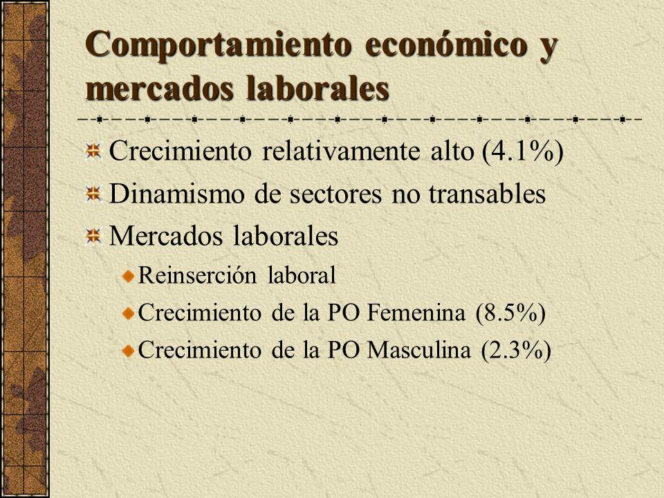 Comportamiento económico y mercados laborales Crecimiento relativamente alto (4.1%) Dinamismo de sectores no transables Mercados laborales Reinserción laboral Crecimiento de la PO Femenina (8.5%) Crecimiento de la PO Masculina (2.3%)
