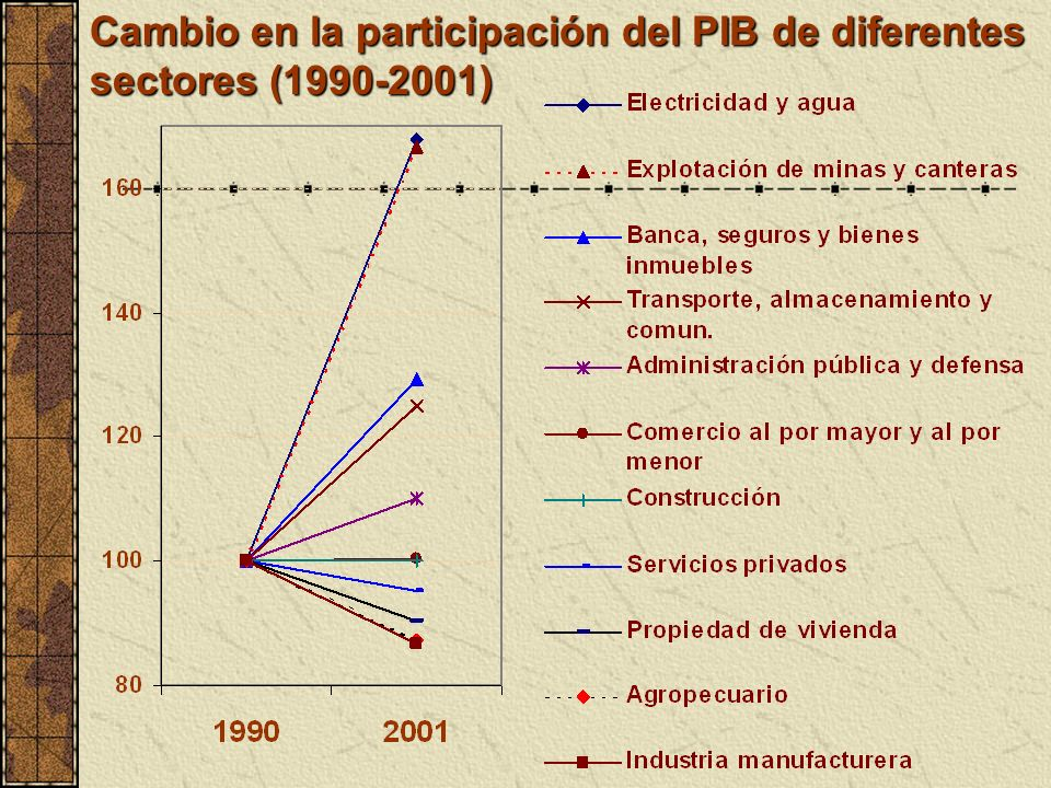 Cambio en la participación del PIB de diferentes sectores (1990-2001)