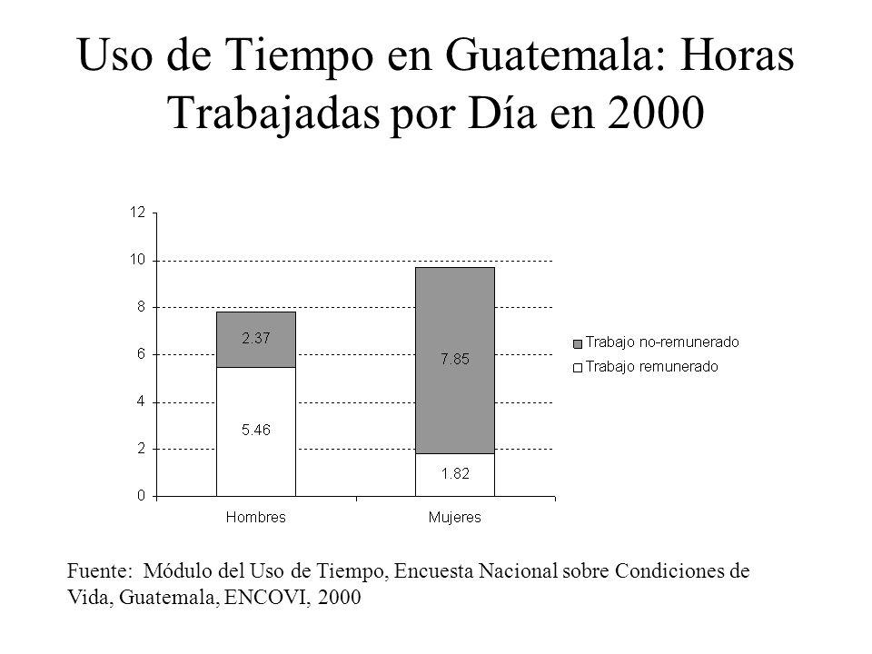 Pobreza de Tiempo en Guatemala (Mayores de 12 anos) Fuente: Módulo del Uso de Tiempo, Encuesta Nacional sobre Condiciones de Vida, Guatemala, ENCOVI, 2000