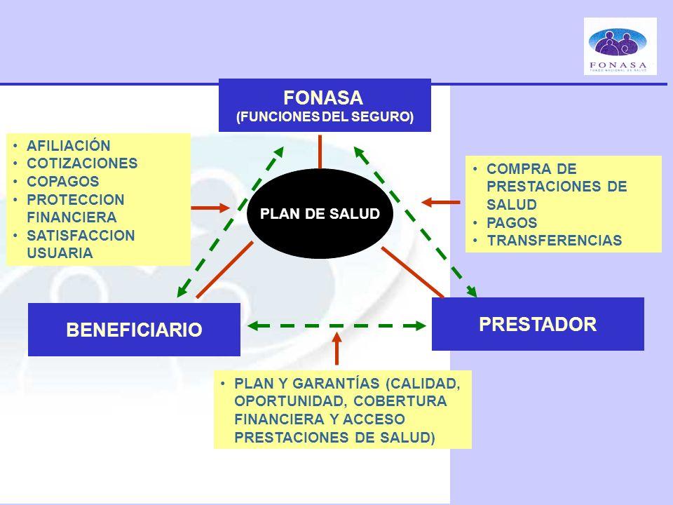 BENEFICIARIO PRESTADOR PLAN DE SALUD PLAN Y GARANTÍAS (CALIDAD, OPORTUNIDAD, COBERTURA FINANCIERA Y ACCESO PRESTACIONES DE SALUD) COMPRA DE PRESTACION