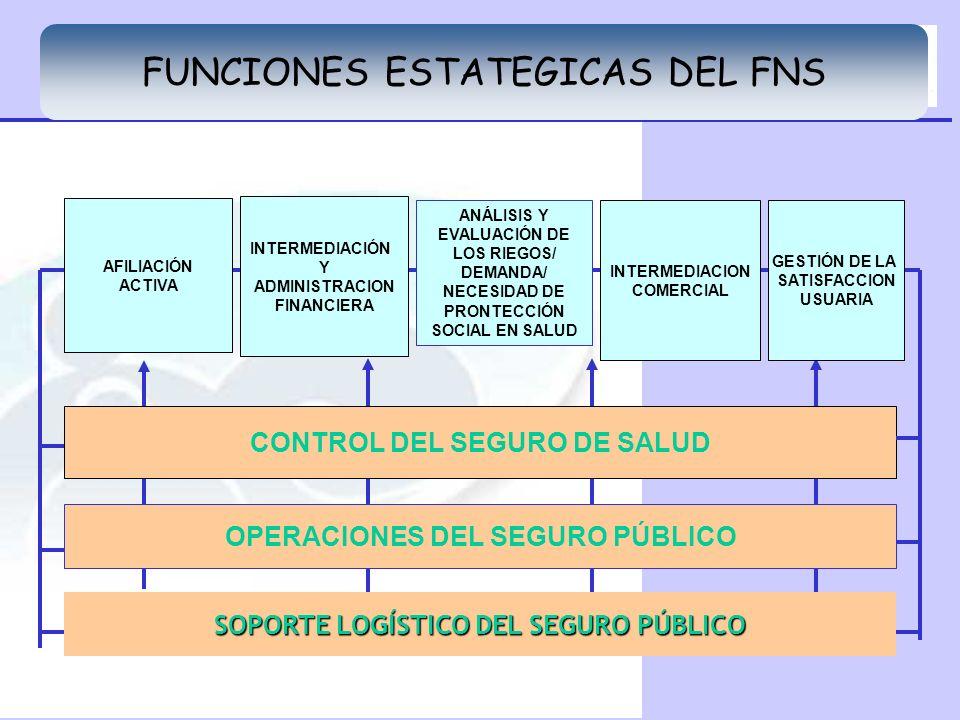 FUNCIONES ESTATEGICAS DEL FNS CONTROL DEL SEGURO DE SALUD OPERACIONES DEL SEGURO PÚBLICO AFILIACIÓN ACTIVA INTERMEDIACION COMERCIAL GESTIÓN DE LA SATI