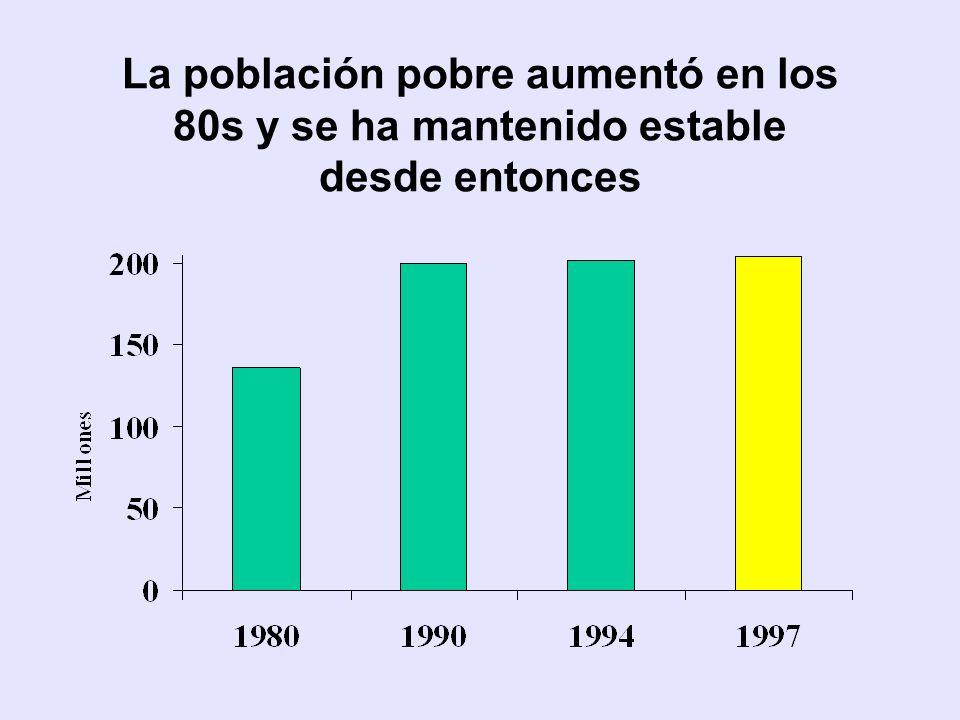 CEPAL La pobreza ha disminuido, pero muy lentamente