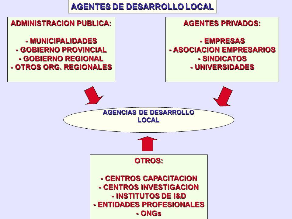 POR PARTE DE: GOBIERNOS LOCALES GOBIERNOS REGIONALES OTROS GESTORES PUBLICOS EN CONSONANCIA DEMAS ACTORES LOCALES EL POTENCIAL DE DESARROLLO ENDOGENO