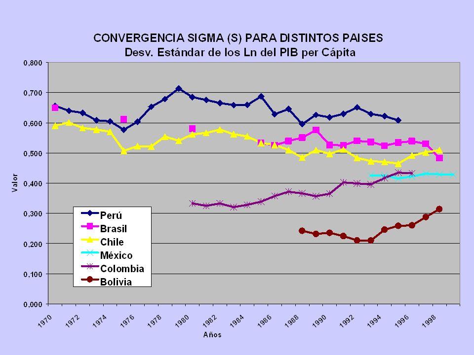 EVOLUCIONES DE ALGUNAS ECONOMIAS REGIONALES PARTIR DE LOS 90 EN TERMINOS DE CONVERGENCIA TERRITORIAL CONVERGENCIA SIGMA (S): Hay convergencia en la me