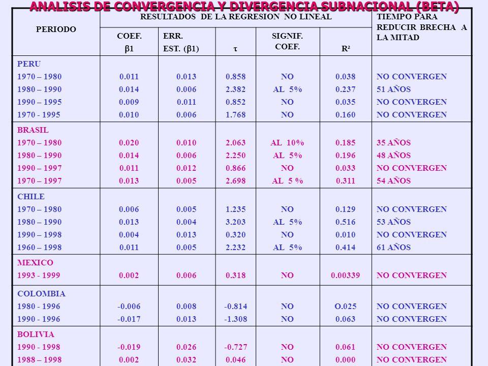 ALGUNAS CONCLUSIONES DE LA CONVERGENCIA (S) Las mayores disparidades se presentan para Perú seguido de Brasil, Chile, México, Colombia y Bolivia Las m