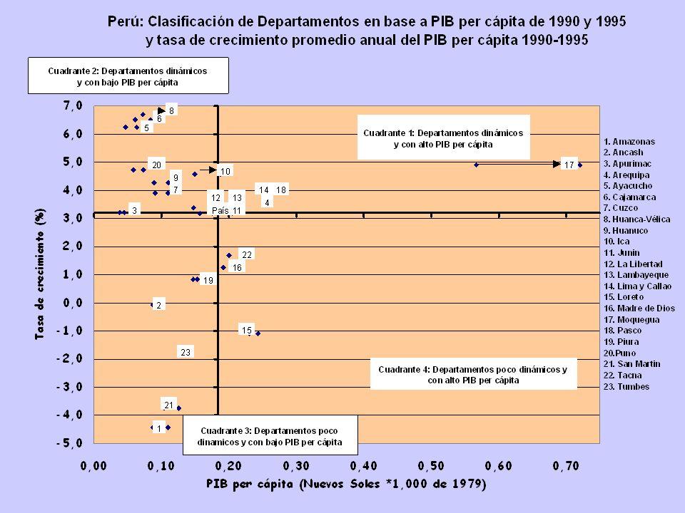 Territorios Dinámicos y Con Alto PIB Per Cápita: Potencialmente Ganadores ++ Cuadrante ++ Territorios Dinámicos y Con Bajo PIB Per Cápita: Potencialme