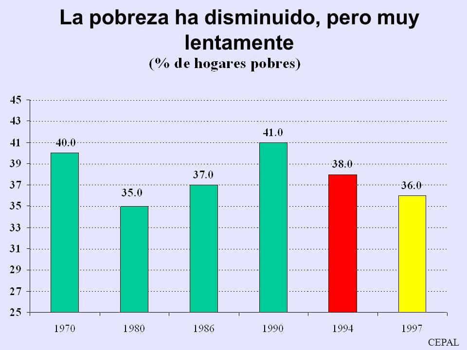 CEPAL La tasa de inflación se ha reducido en forma permanente La inflación más baja en 50 años