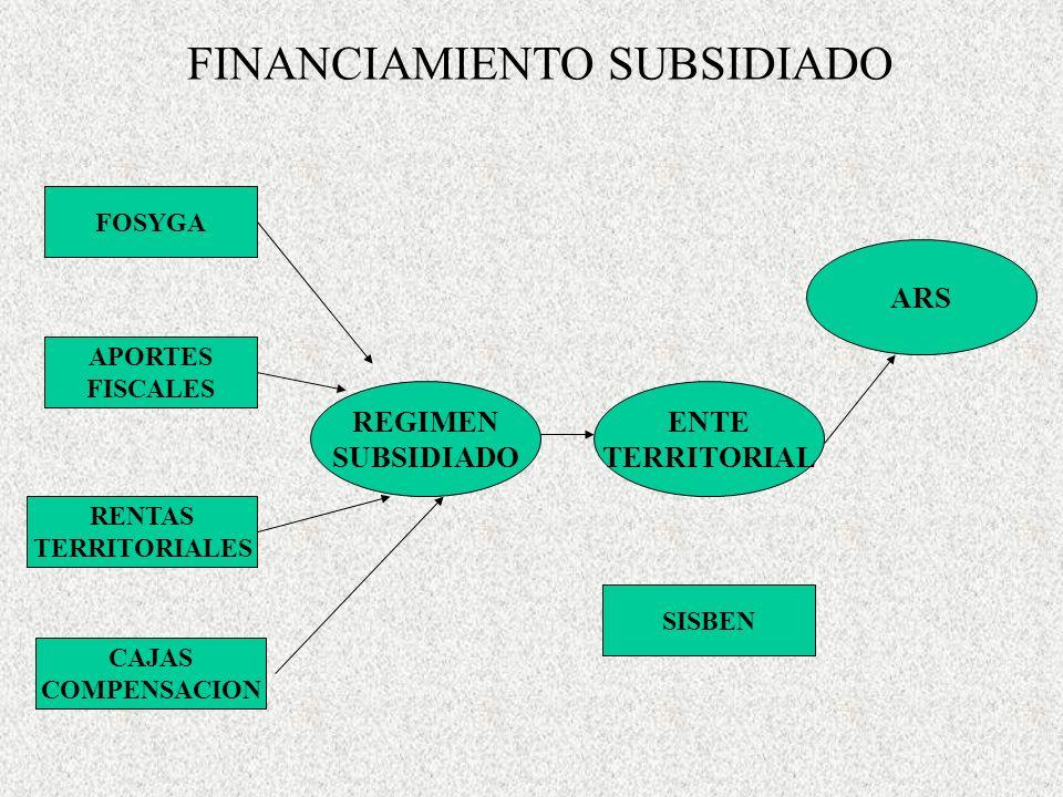 FINANCIAMIENTO SUBSIDIADO FOSYGA APORTES FISCALES RENTAS TERRITORIALES REGIMEN SUBSIDIADO CAJAS COMPENSACION ENTE TERRITORIAL ARS SISBEN