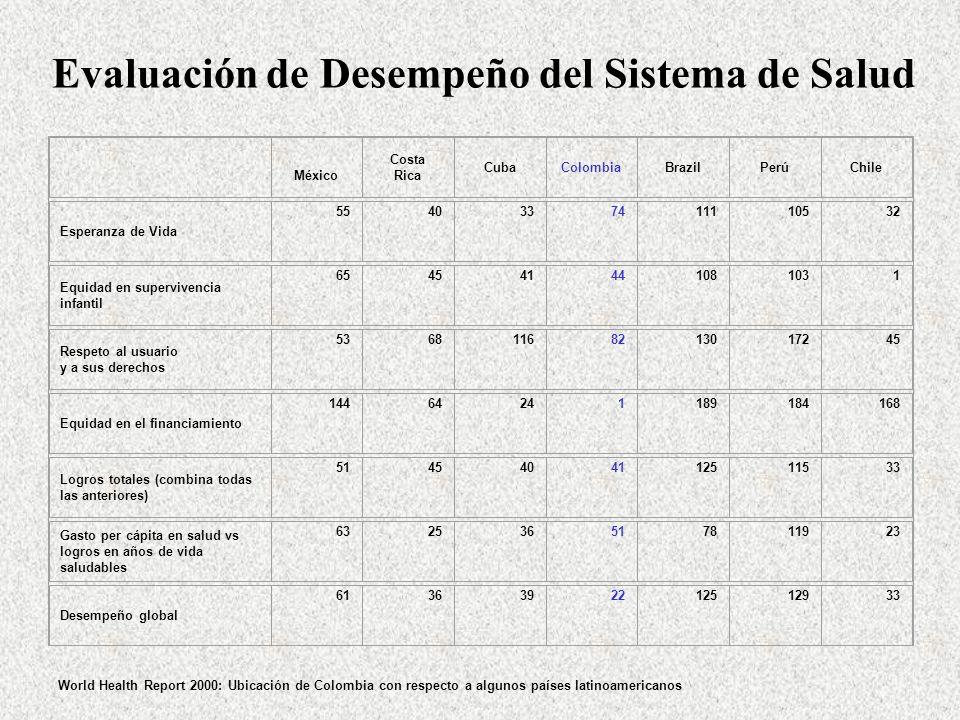 Evaluación de Desempeño del Sistema de Salud World Health Report 2000: Ubicación de Colombia con respecto a algunos países latinoamericanos México Cos