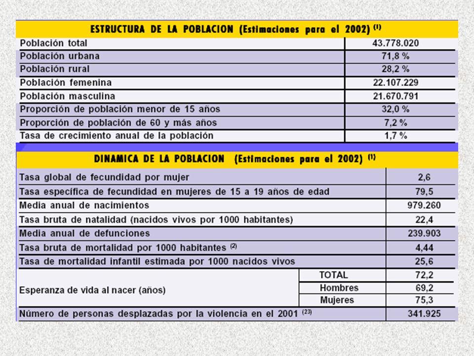 20% 24% 57% 61% 63% ¿Qué ha pasado con la cobertura? Cobertura de la población NBI