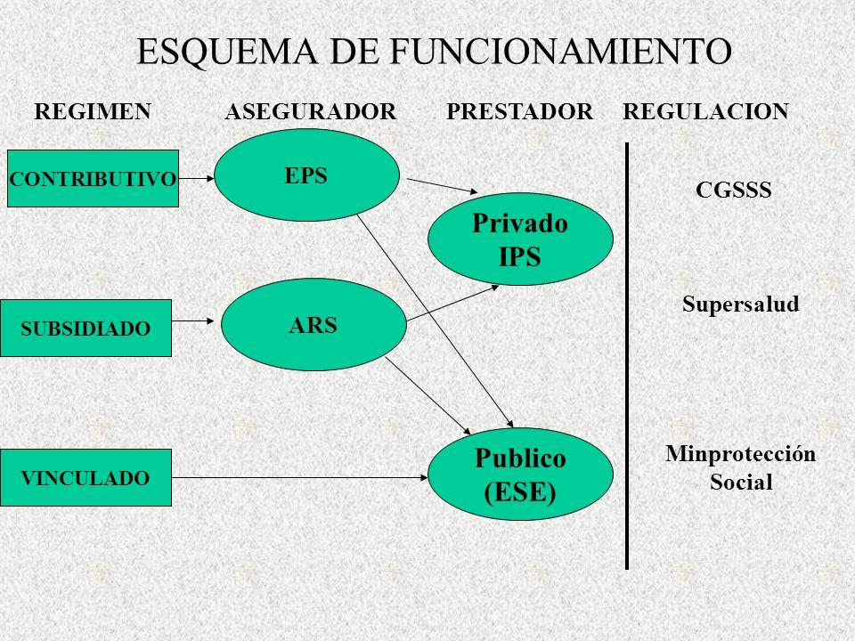 ESQUEMA DE FUNCIONAMIENTO CONTRIBUTIVO SUBSIDIADO VINCULADO REGIMENASEGURADORPRESTADORREGULACION EPS ARS Privado IPS Publico (ESE) CGSSS Supersalud Mi