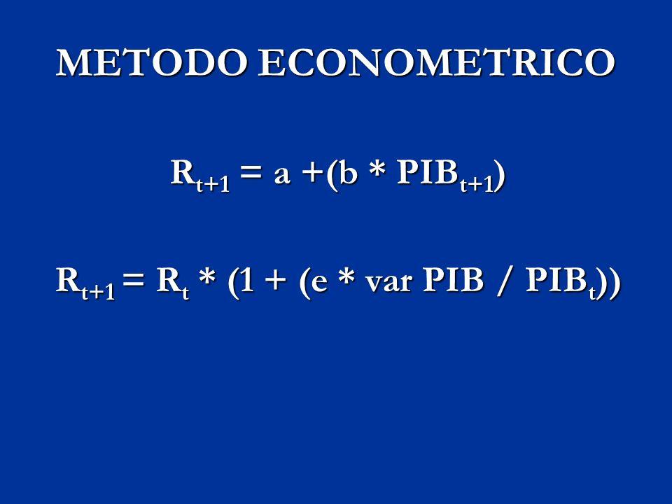 METODO ECONOMETRICO R t+1 = a +(b * PIB t+1 ) R t+1 = R t * (1 + (e * var PIB / PIB t ))